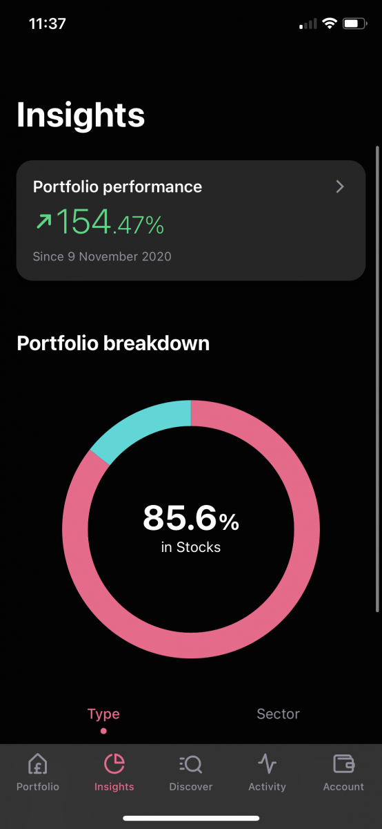 A screenshot of one of my shares portfolio showing 154.47% portfolio performance